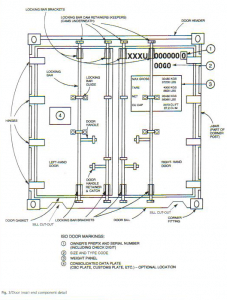 Anatomy of a shipping containetr