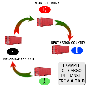Difference between transhipment and cargo in transit