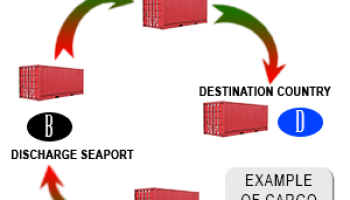 Flow of cargo in South Africa (import, export, transhipment)