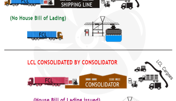 What is CY-CY Term in Container Shipping  ??