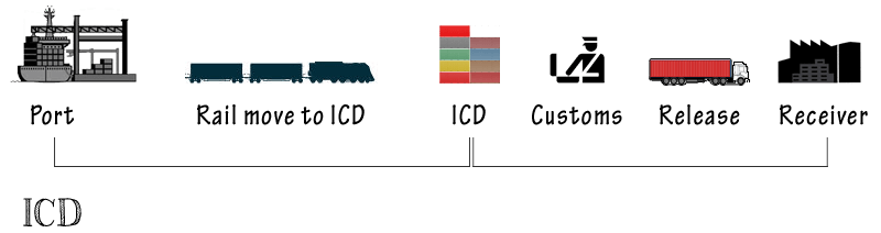 ICD - Inland Container Depot