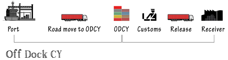 ODCY - Off Dock Container Yard