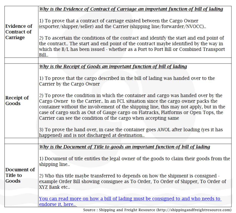 Image for functions of bill of lading