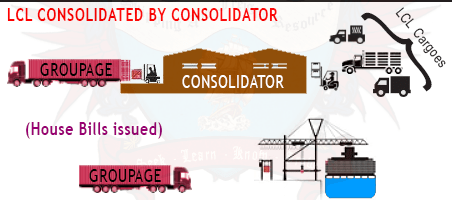 Groupage or Consolidation Cargo