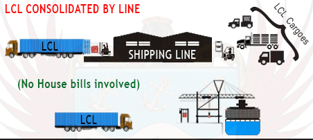 LCL cargo by shipping line