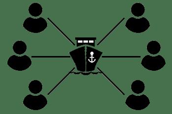 Vessel Sharing Agreement