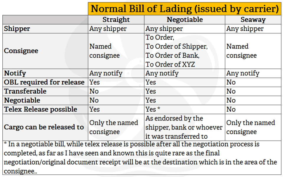 Shipping bill of lading
