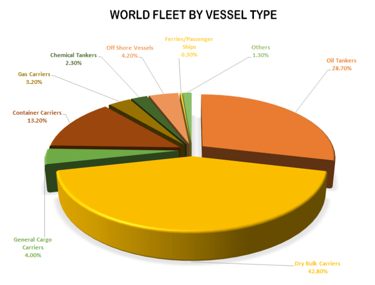 Difference between Maritime, Shipping, Freight, Logistics and Supply Chain world fleet by vessel type
