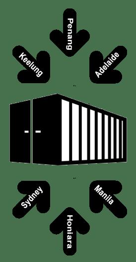 consol box