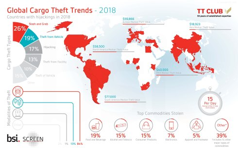 cargo theft statistics and trends
