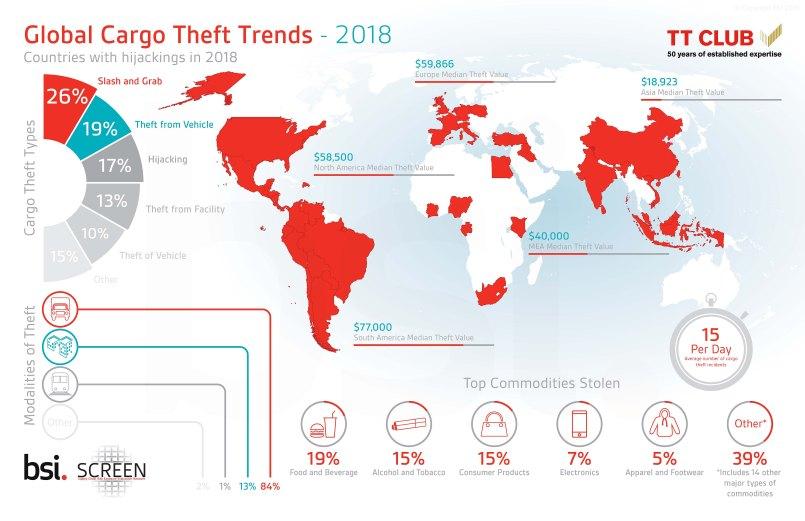 cargo theft statistics and trends