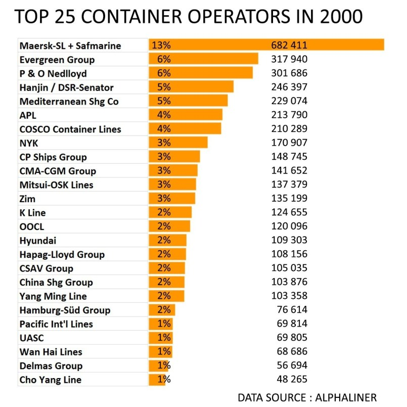 Top 25 container lines - correlation between demurrage and freight