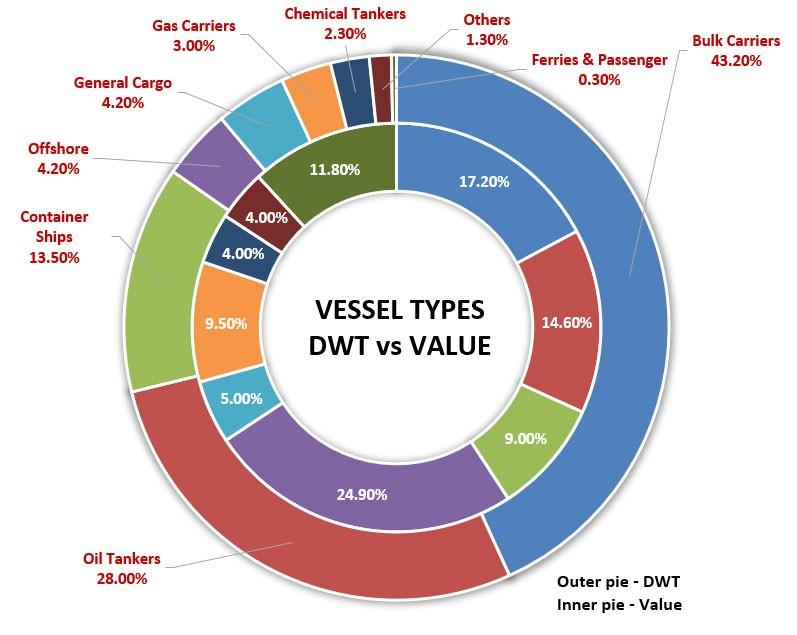 World Fleet by type