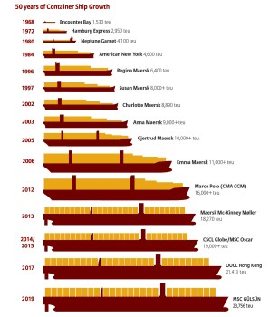 evolution of container ships - port congestion - shipping and freight resource