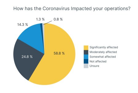 COVID-19 impact on operations