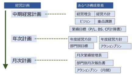 経営計画の種類