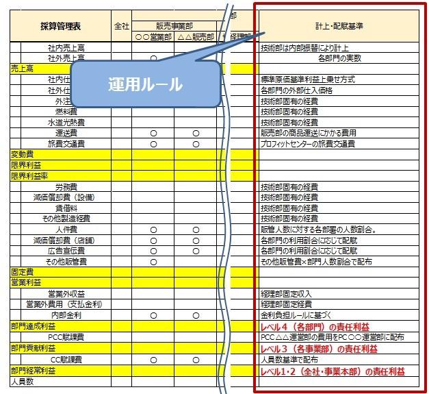 部門別採算管理運用ルール表