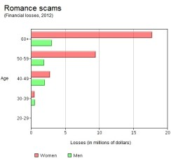 20130514_OnlineRomanceScams_LOSSES.photoblog600[1]