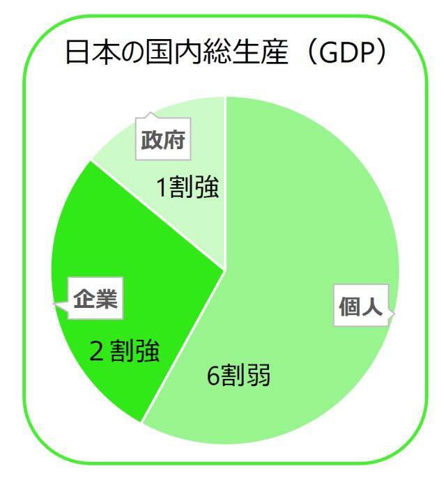 gdp-japan