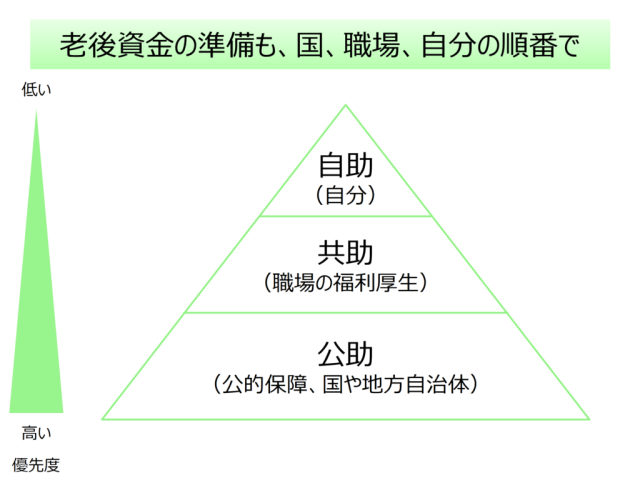 priority-pyramid-public-mutual-self-for-elder