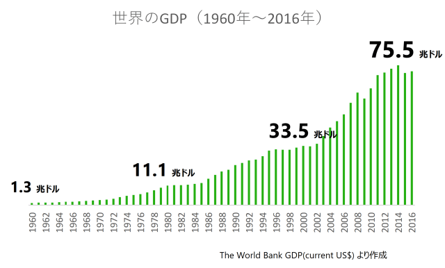world-gdp-3