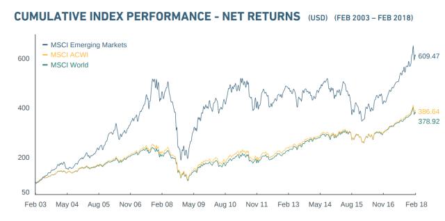 msci-emerging-markets-chart-15y