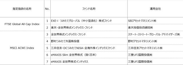 tsumitate-nisa-product-20180413-1