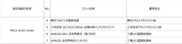 tsumitate-nisa-product-20180413-5