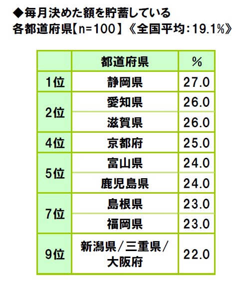 47-prefectures-life-consciousness-survey-2018-12