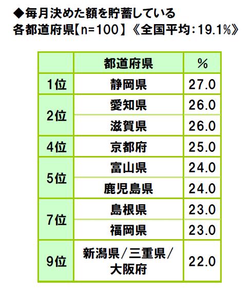 47-prefectures-life-consciousness-survey-2018-12