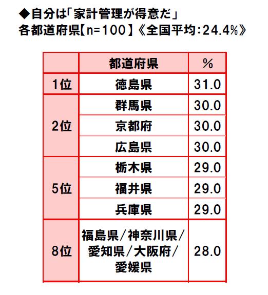 47-prefectures-life-consciousness-survey-2018-3