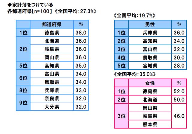 47-prefectures-life-consciousness-survey-2018-6
