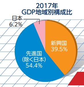 gdp-regional-breakdown-2017