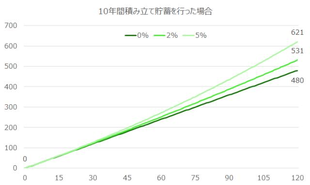 withhold-saving-investing-longer-period-better-return-3