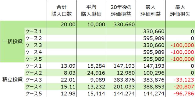 20180807-lump-sum-investment-vs-dollar-cost-averaging-investment-9