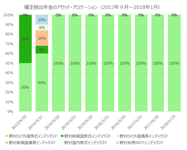 20180925-defined-contribution-plan-actual-performance-record-1