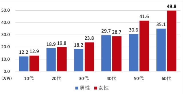 20181113-hidden-assets-at-japanese-household-is-worth-700k-yen-on-average-5