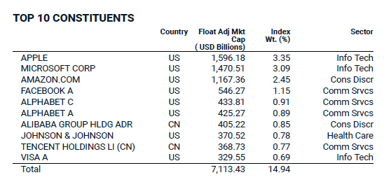 msci acwi top10 constituents as of jun 2020