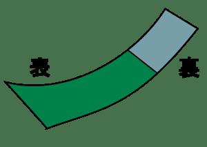 八寸袋名古屋帯の構造