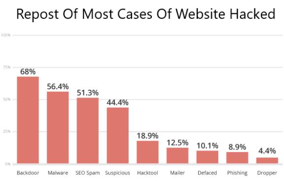 wordpress security graph
