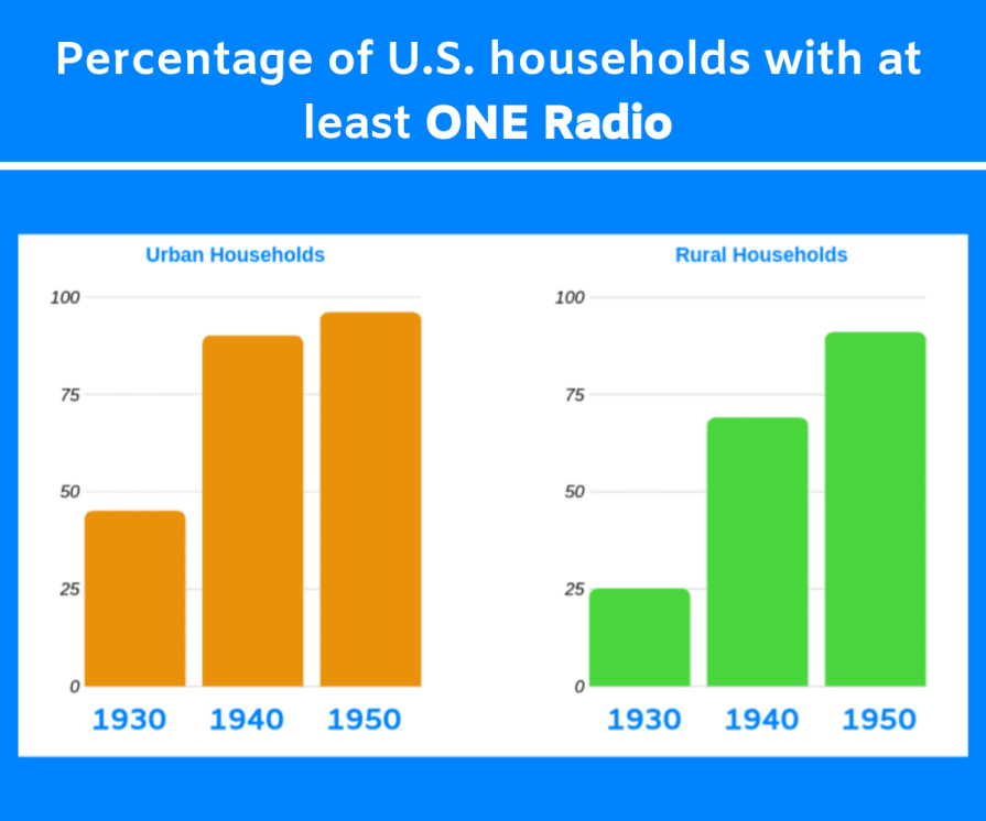 Number of U.S. households with at least one radio.