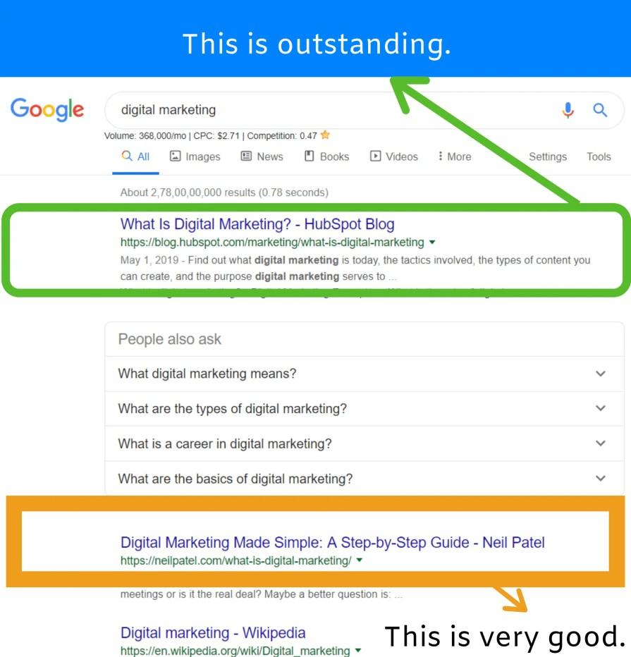 Search results for digital marketing keyword.