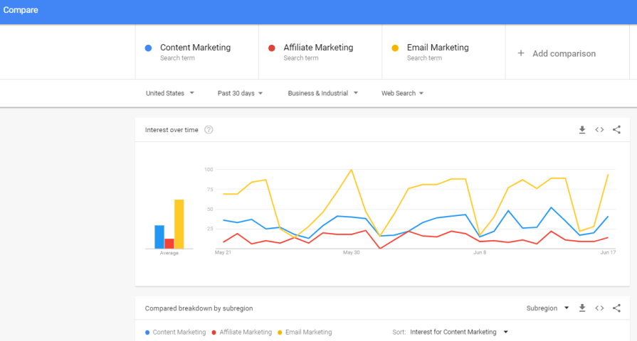 Google trends overview about email marketing, affiliate marketing, and content marketing..