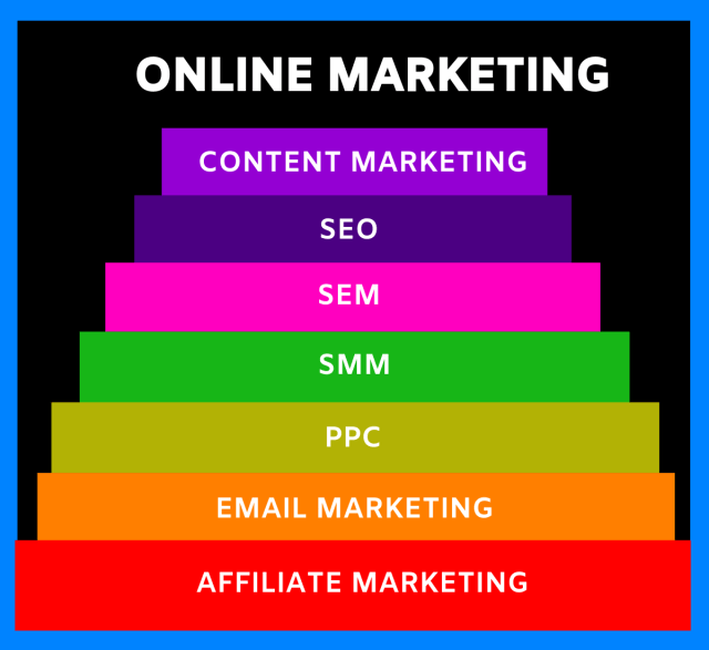 Parts of online digital marketing. PPc, SMM, SEO, SEM, and others.