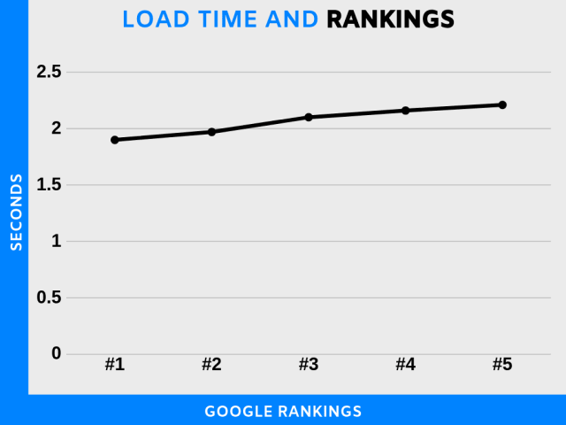 The better the load time, the better the UX and so the rankings.