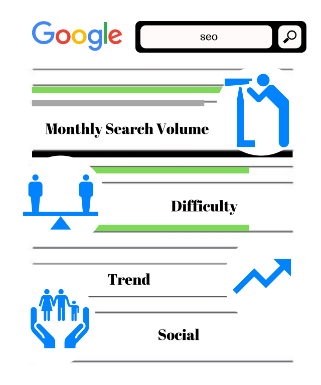 The simple process of keyword research.