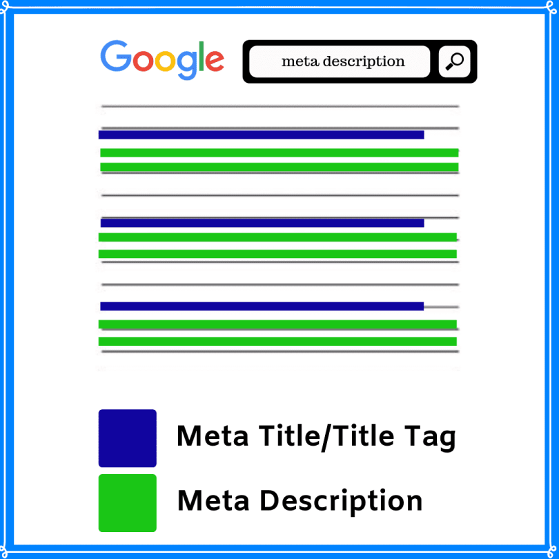 The description you provide about your page to Google is known as meta description.