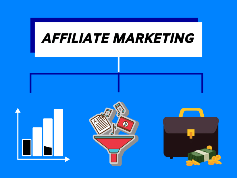 Affiliate Marketing: The best business model in digital marketing.