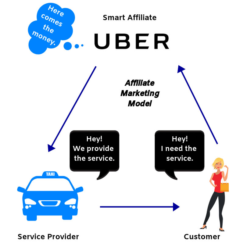 This is how the affiliate marketing business model works.