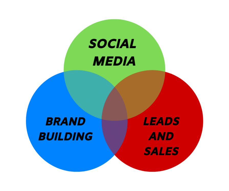 Social media is widely used to grow one's business.
